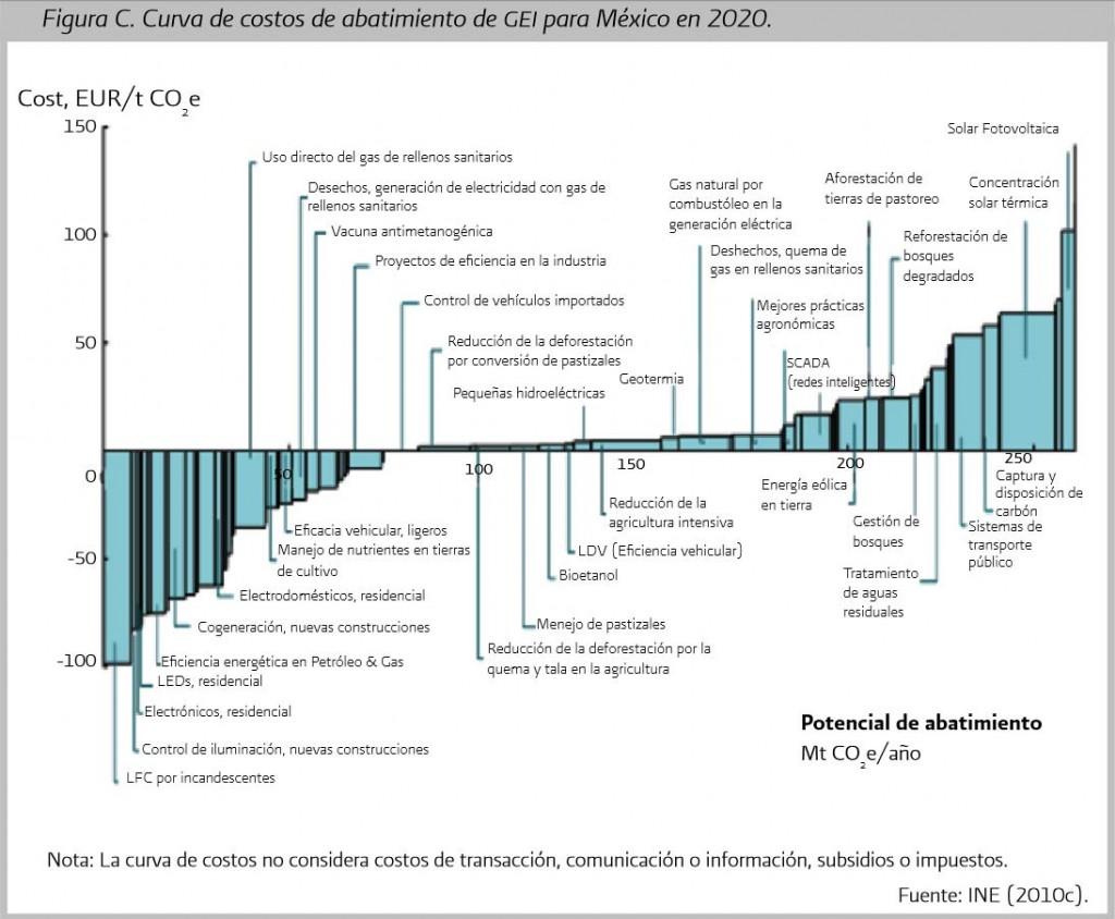 Marginal cost curves. Source : INECC, 2012 http://www.inecc.gob.mx/descargas/dgipea/ine-ecc-ec-02-2012.pdf